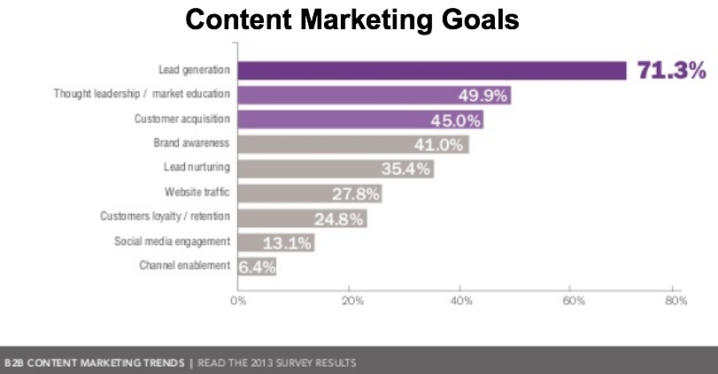 B2B-Content-Marketing-Trends-2013